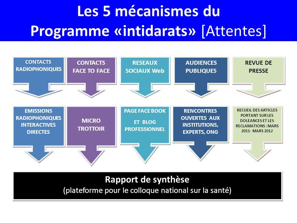 Les 5 mécanismes du Programme «intidarats» [Attentes]